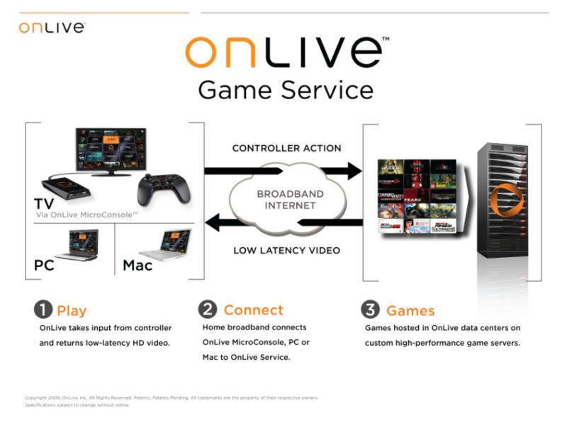 クラウドゲーミングサービス『OnLive』発表