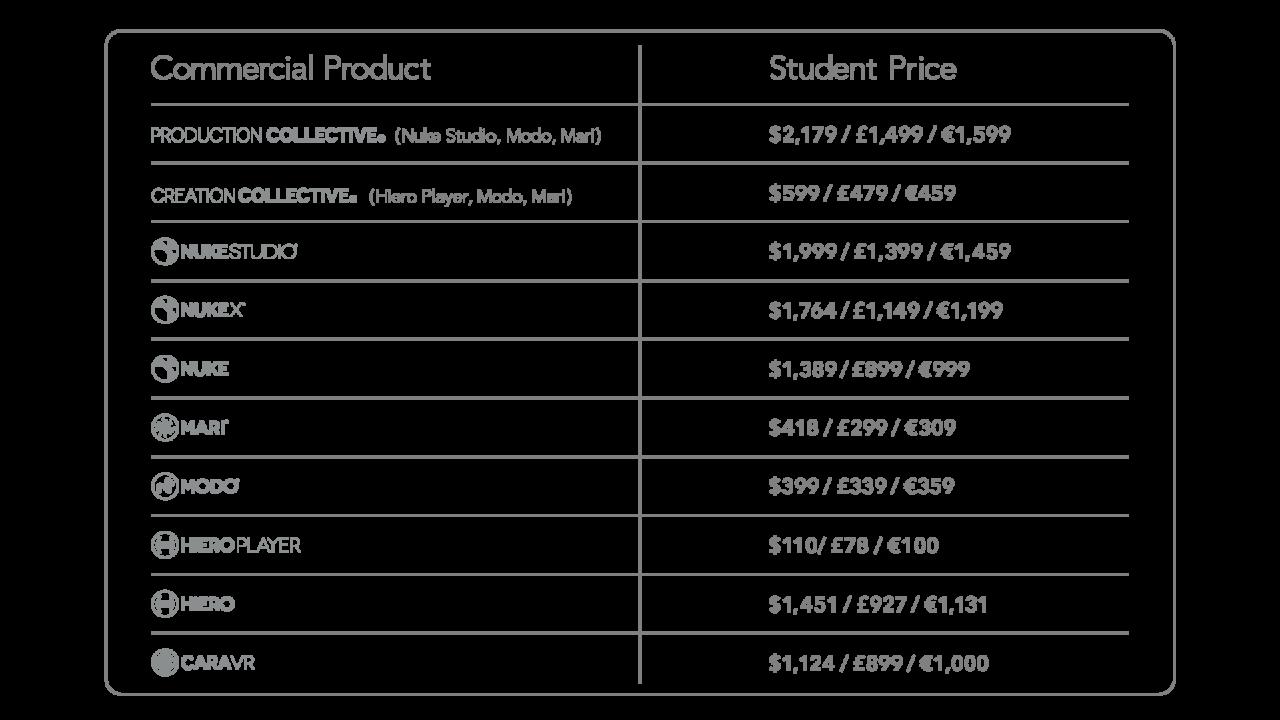 Foundry製品が学生向けに1年間無料化