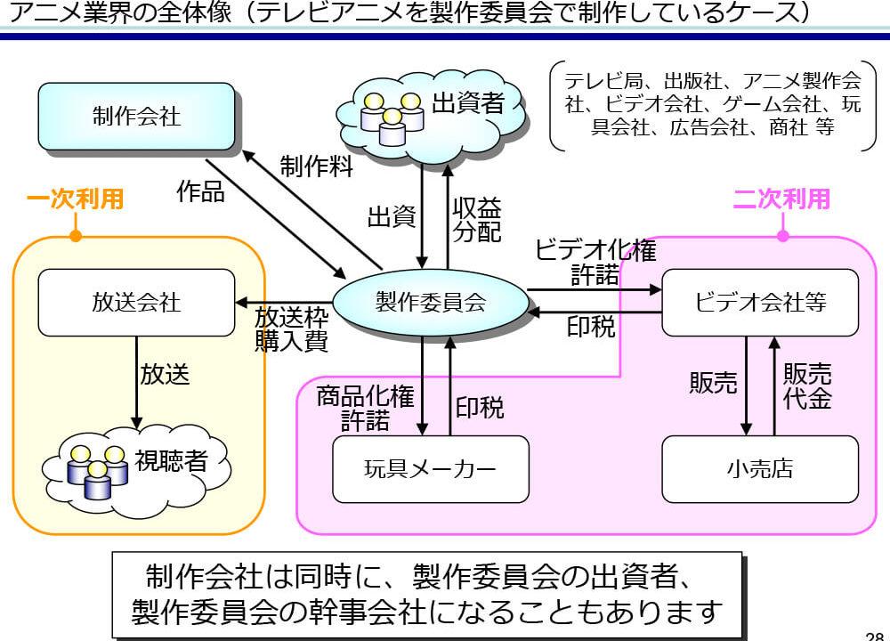「アニメ×会計」セミナーリポート
