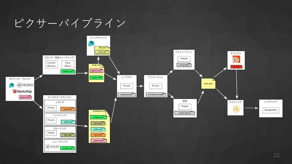 ピクサー USD 入門 新たなコンテンツパイプラインを構築する